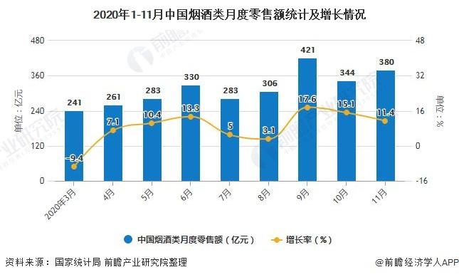 2020年1-11月中国烟酒类月度零售额统计及增长情况