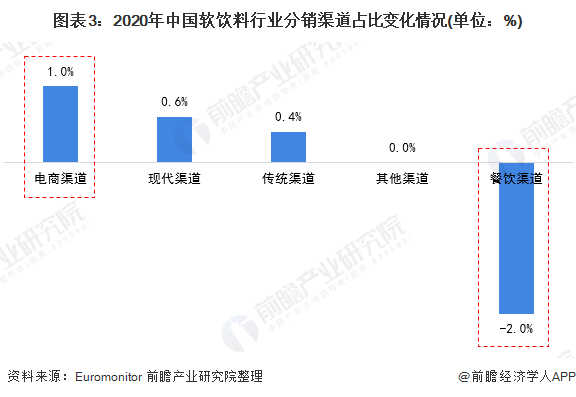 图表3:2020年中国软饮料行业分销渠道占比变化情况(单位:%)
