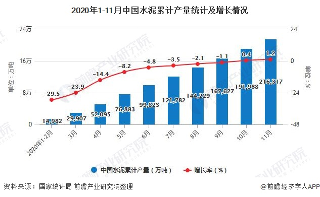 2020年1-11月中国水泥累计产量统计及增长情况