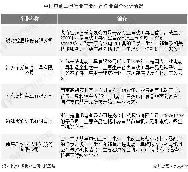 中国电动工具行业主要生产企业简介分析情况