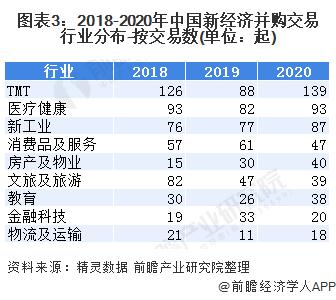 图表3:2018-2020年中国新经济并购交易行业分布-按交易数(单位:起)