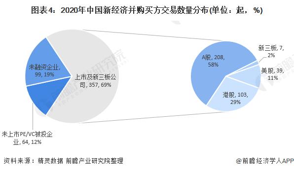 图表4:2020年中国新经济并购买方交易数量分布(单位:起,%)