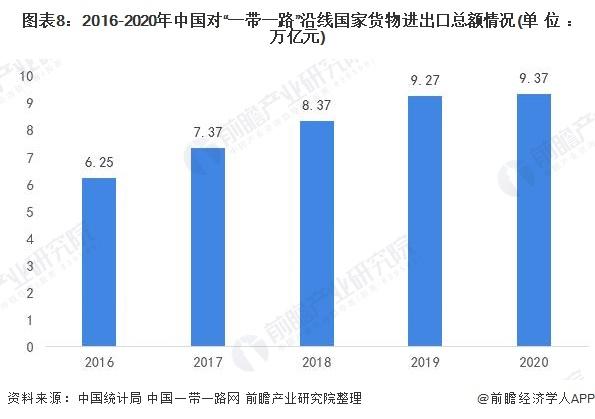 """图表8:2016-2020年中国对""""一带一路""""沿线国家货物进出口总额情况(单位:万亿元)"""
