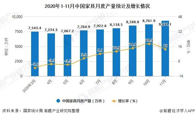 2020年1-11月中国家具月度产量统计及增长情况