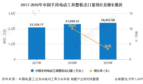 2017-2019年中国手持电动工具整机出口量统计及增长情况