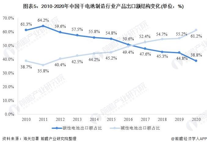 图表5:2010-2020年中国干电池制造行业产品出口额结构变化(单位:%)