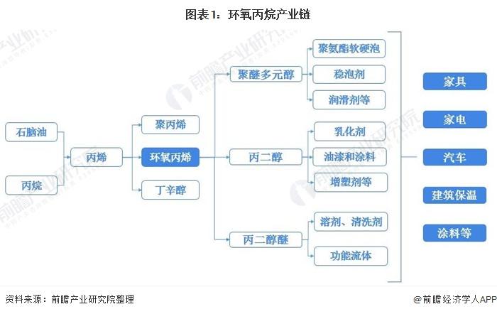 图表1:环氧丙烷产业链