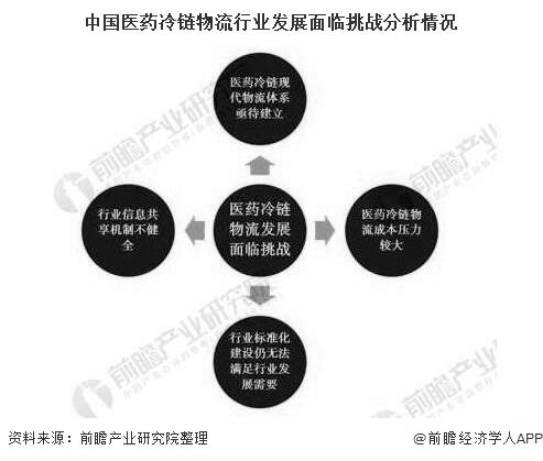 中国医药冷链物流行业发展面临挑战分析情况