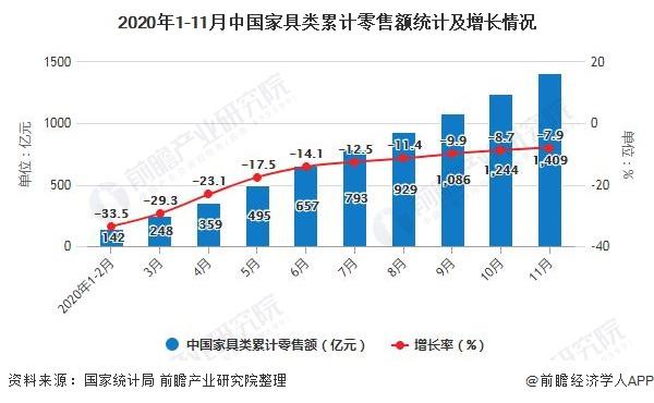 2020年1-11月中国家具类累计零售额统计及增长情况