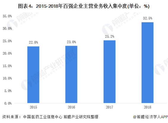 图表4:2015-2018年百强企业主营业务收入集中度(单位:%)