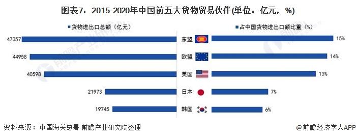 图表7:2015-2020年中国前五大货物贸易伙伴(单位:亿元,%)