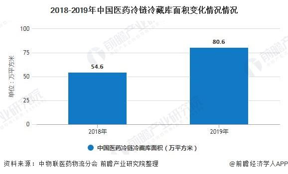 2018-2019年中国医药冷链冷藏库面积变化情况情况
