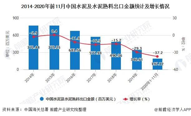 2014-2020年前11月中国水泥及水泥熟料出口金额统计及增长情况