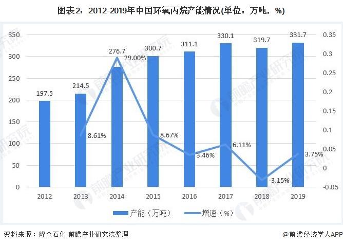 图表2:2012-2019年中国环氧丙烷产能情况(单位:万吨,%)