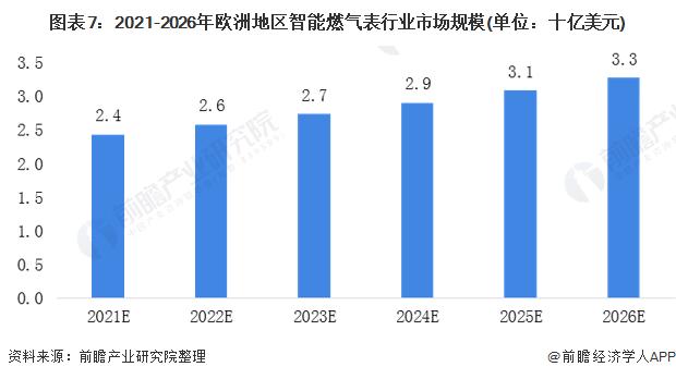 圖表7:2021-2026年歐洲地區智能燃氣表行業市場規模(單位:十億美元)