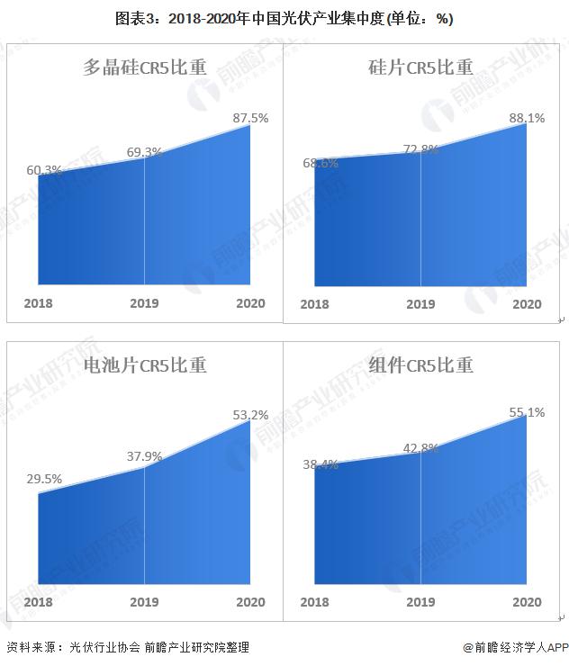 图表3:2018-2020年中国光伏产业集中度(单位:%)