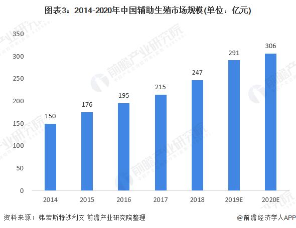 图表3:2014-2020年中国辅助生殖市场规模(单位:亿元)