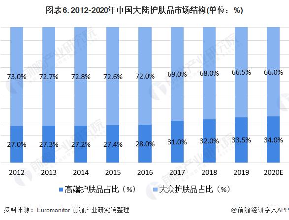 图表6: 2012-2020年中国大陆护肤品市场结构(单位:%)