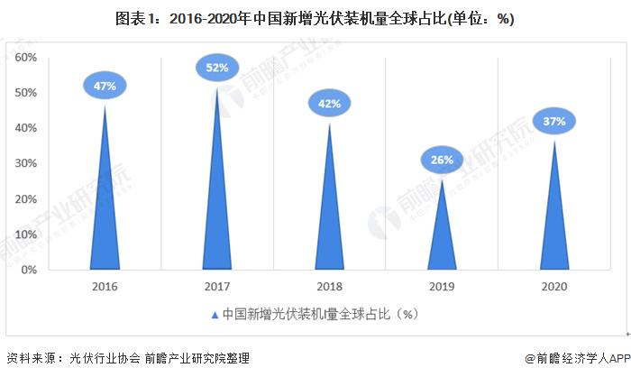 图表1:2016-2020年中国新增光伏装机量全球占比(单位:%)