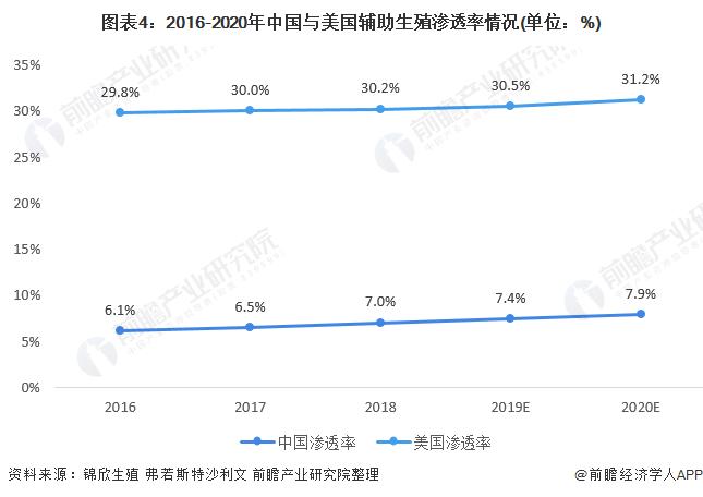 图表4:2016-2020年中国与美国辅助生殖渗透率情况(单位:%)