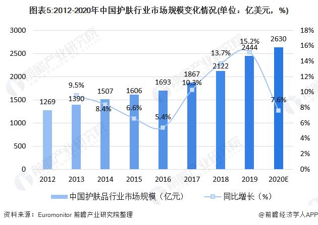 图表5:2012-2020年中国护肤行业市场规模变化情况(单位:亿美元,%)