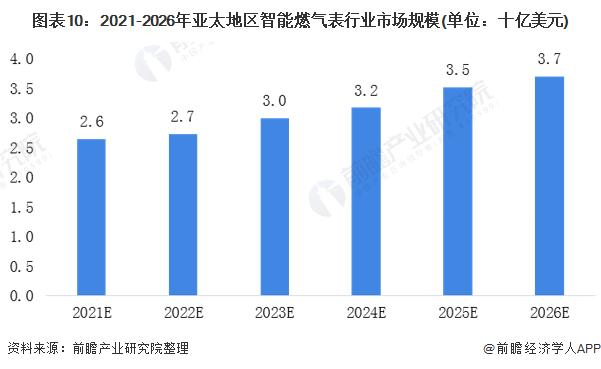 圖表10:2021-2026年亞太地區智能燃氣表行業市場規模(單位:十億美元)