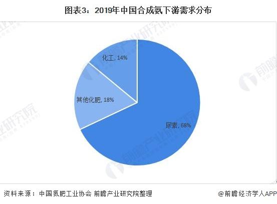 图表3:2019年中国合成氨下游需求分布
