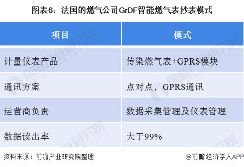 图表6:法国的燃气公司GrDF智能燃气表抄表模式