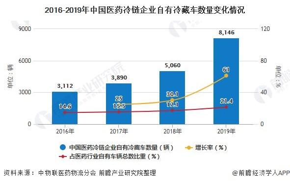 2016-2019年中国医药冷链企业自有冷藏车数量变化情况