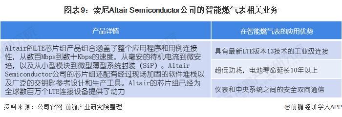 图表9:索尼Altair Semiconductor公司的智能燃气表相关业务