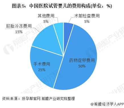 图表5:中国医院试管婴儿的费用构成(单位:%)