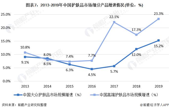 图表7:2013-2019年中国护肤品市场细分产品增速情况(单位:%)