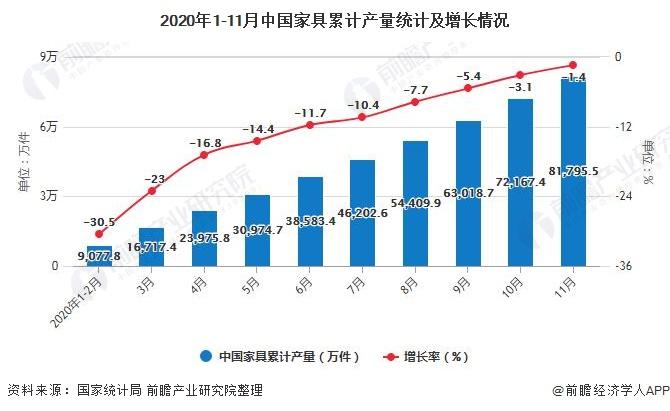2020年1-11月中国家具累计产量统计及增长情况