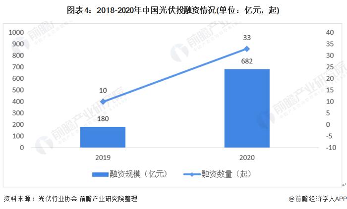图表4:2018-2020年中国光伏投融资情况(单位:亿元,起)