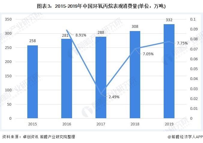 图表3:2015-2019年中国环氧丙烷表观消费量(单位:万吨)