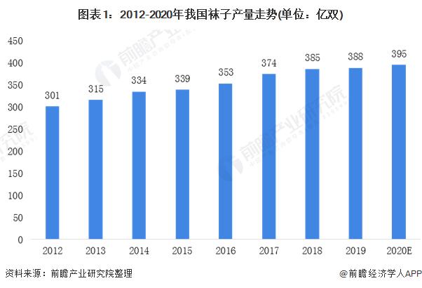 图表1:2012-2020年我国袜子产量走势(单位:亿双)