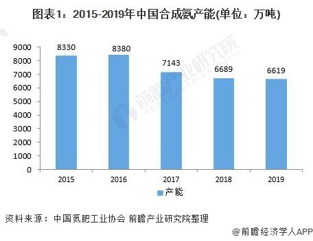 图表1:2015-2019年中国合成氨产能(单位:万吨)