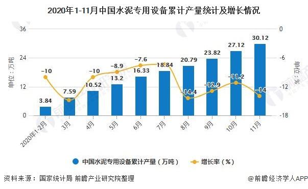 2020年1-11月中国水泥专用设备累计产量统计及增长情况