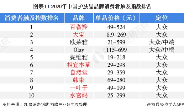图表11:2020年中国护肤品品牌消费者触及指数排名