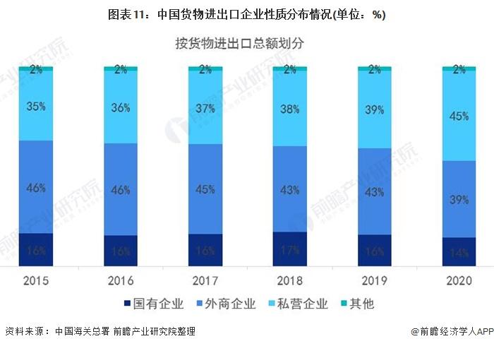 图表11:中国货物进出口企业性质分布情况(单位:%)