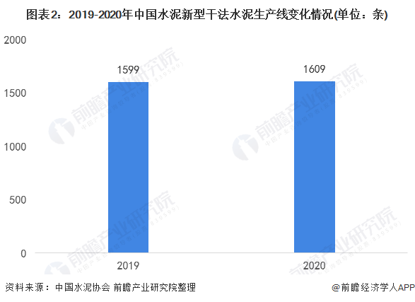 图表2:2019-2020年中国水泥新型干法水泥生产线变化情况(单位:条)
