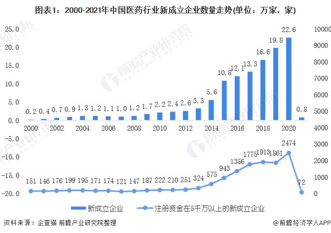 图表1:2000-2021年中国医药行业新成立企业数量走势(单位:万家,家)