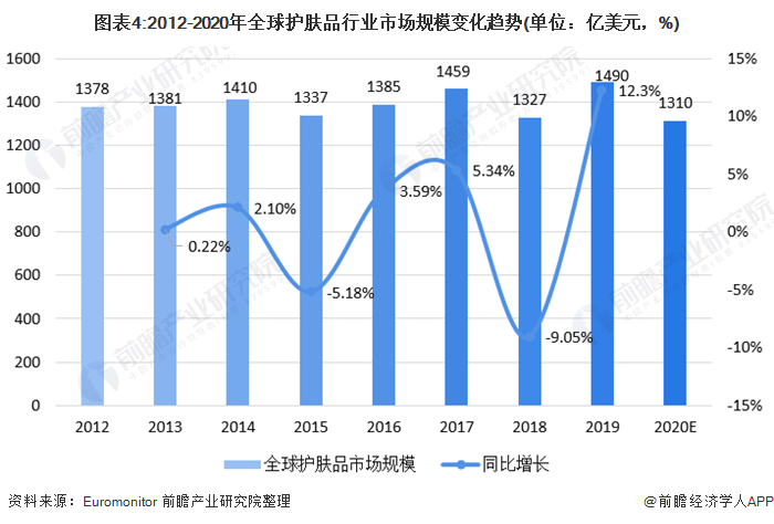 图表4:2012-2020年全球护肤品行业市场规模变化趋势(单位:亿美元,%)