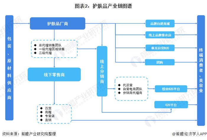 图表2:护肤品产业链图谱