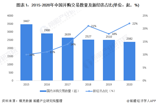 图表1:2015-2020年中国并购交易数量及新经济占比(单位:起,%)