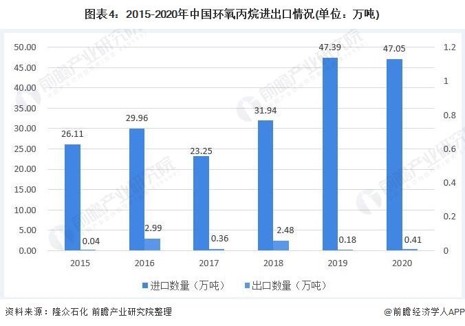 图表4:2015-2020年中国环氧丙烷进出口情况(单位:万吨)