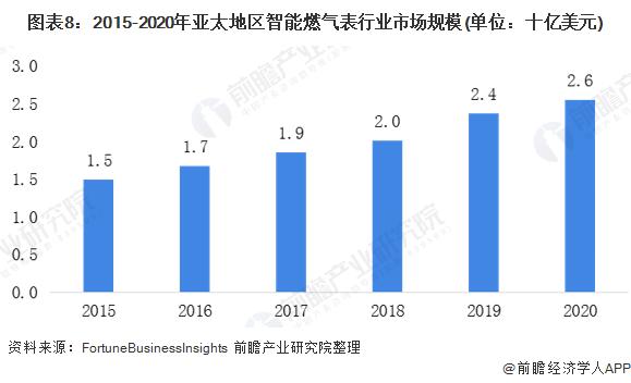圖表8:2015-2020年亞太地區智能燃氣表行業市場規模(單位:十億美元)