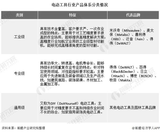 电动工具行业产品体系分类情况