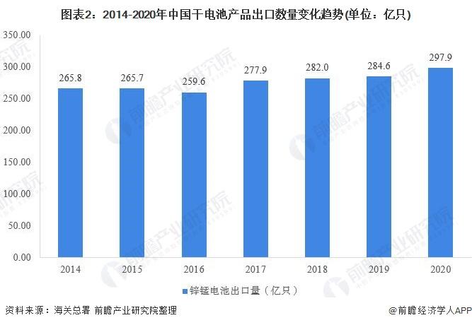 图表2:2014-2020年中国干电池产品出口数量变化趋势(单位:亿只)