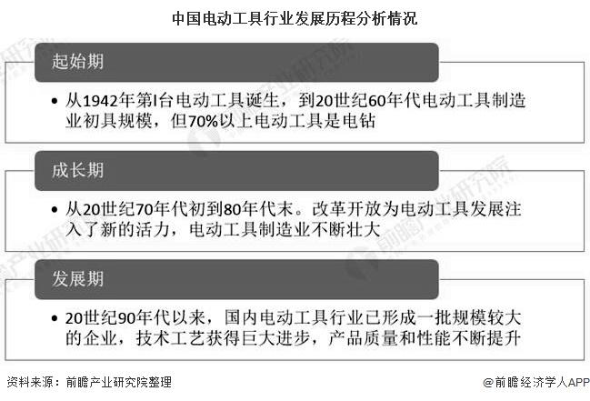 中国电动工具行业发展历程分析情况